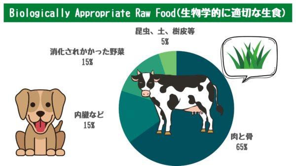 BARF 生食 犬 ローフード 生肉